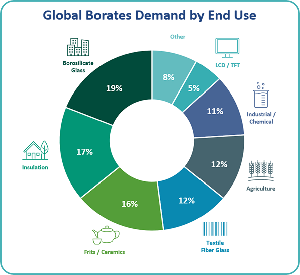 Global Borates Demand by End Use